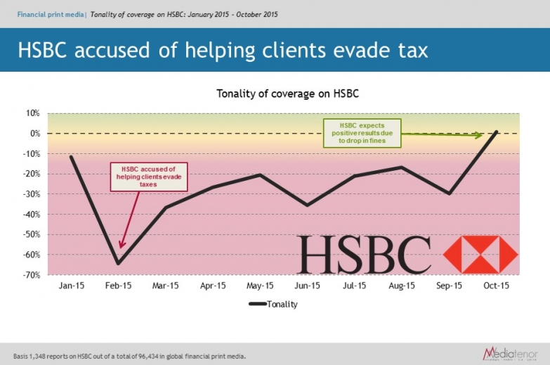 HSBC accused of helping clients evade tax