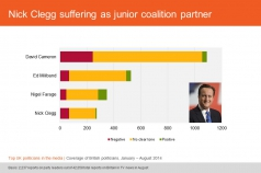 Nick Clegg suffering as junior coalition partner