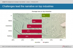 Challenges lead the narrative on top industries