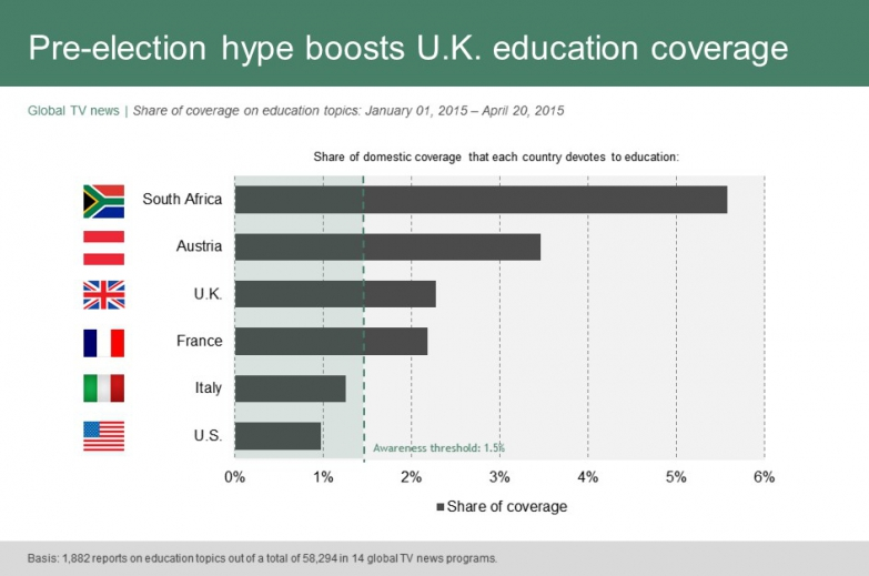 Pre-election hype boosts U.K. education coverage