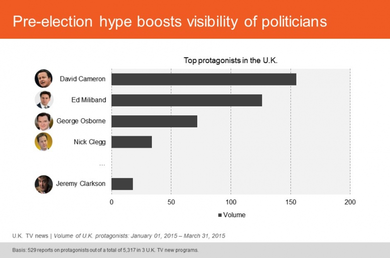 Pre-election hype boosts visibility of politicians